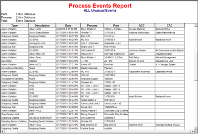 Process event report