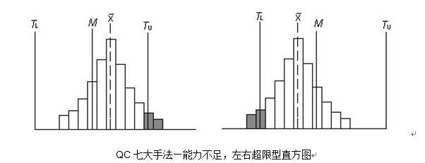 样本中心与公差中心M有偏移且分