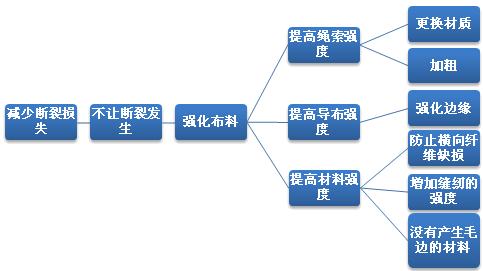 qc7大手法系统图的定义 分类与应用范围
