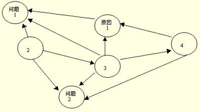 qc7大手法关联图的定义 分类以及应用范围