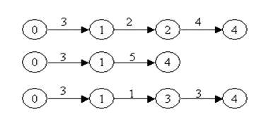 qc7大手法箭条图的定义 特点以及应用范围