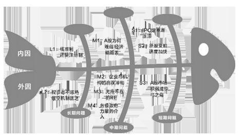 qc7大手法鱼骨图的定义 分类及制作步骤