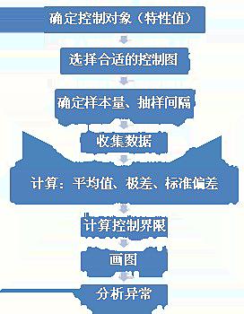 spc控制图的应用步骤